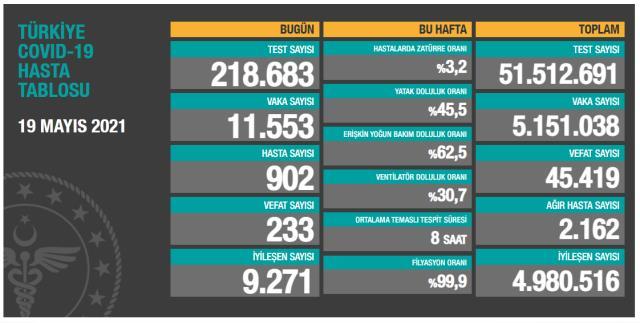 Son Dakika: Türkiye'de 19 Mayıs günü koronavirüs nedeniyle 233 kişi vefat etti, 11 bin 553 yeni vaka tespit edildi