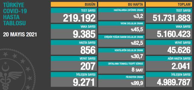Son Dakika: Türkiye'de 20 Mayıs günü koronavirüs nedeniyle 207 kişi vefat etti, 9 bin 385 yeni vaka tespit edildi