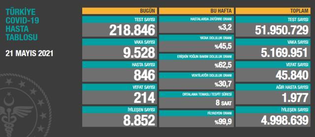 Son Dakika: Türkiye'de 21 Mayıs günü koronavirüs nedeniyle 214 kişi vefat etti, 9 bin 528 yeni vaka tespit edildi