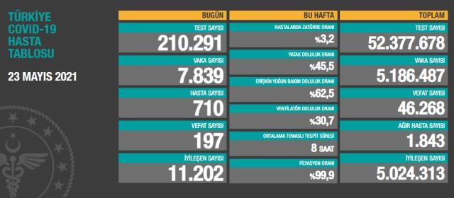 Son Dakika: Türkiye'de 23 Mayıs günü koronavirüs nedeniyle 197 kişi vefat etti, 7 bin 839 yeni vaka tespit edildi