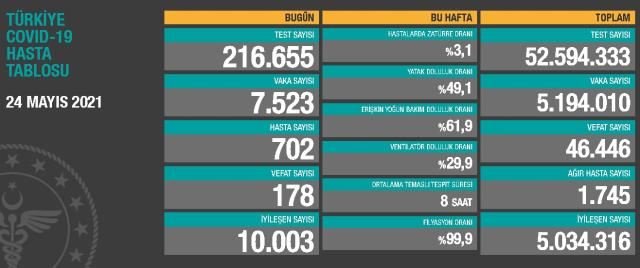 24 Mayıs Pazartesi Koronavirüs tablosu açıklandı! 24 Mayıs Pazartesi günü Türkiye'de bugün koronavirüsten kaç kişi öldü, kaç kişi iyileşti?