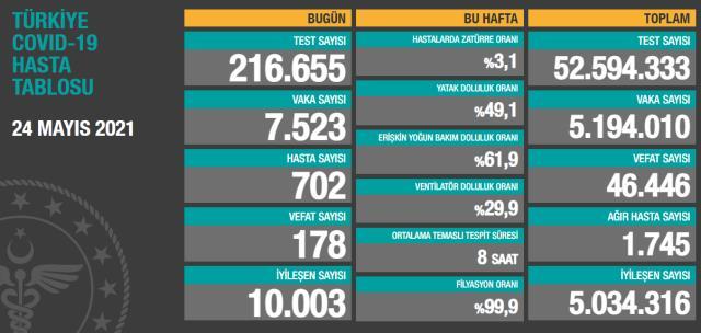 Son Dakika: Türkiye'de 24 Mayıs günü koronavirüs nedeniyle 178 kişi vefat etti, 7 bin 523 yeni vaka tespit edildi