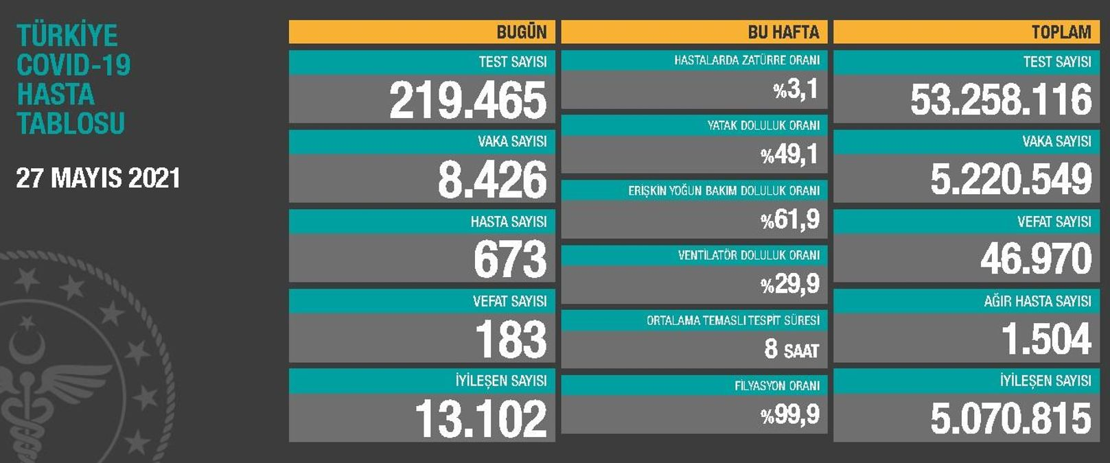 27 Mayıs Perşembe Koronavirüs tablosu açıklandı! 27 Mayıs Perşembe günü Türkiye'de bugün koronavirüsten kaç kişi öldü, kaç kişi iyileşti?