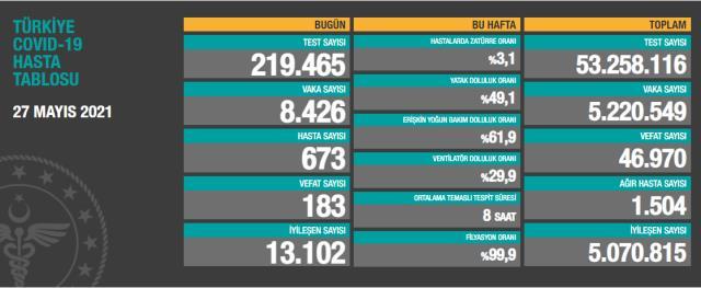 Son Dakika: Türkiye'de 27 Mayıs günü koronavirüs nedeniyle 183 kişi vefat etti, 8 bin 426 yeni vaka tespit edildi
