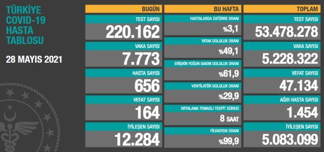 Son Dakika: Türkiye'de 28 Mayıs günü koronavirüs nedeniyle 164 kişi vefat etti, 7 bin 773 yeni vaka tespit edildi