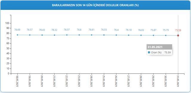 Baraj doluluk oranları! 1 Haziran İstanbul, İzmir, Ankara barajların doluluk oranları yüzde kaç? 1 Haziran 2021 barajların doluluk seviyesi nasıl?