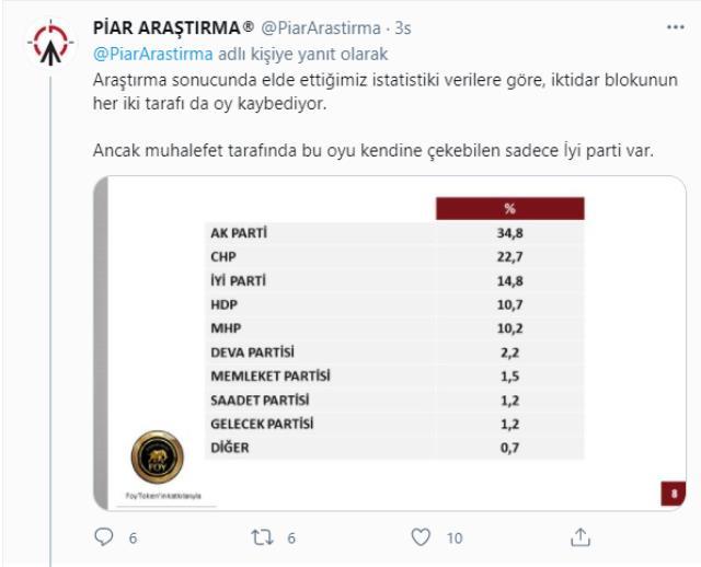 Son anket sonuçlarında İYİ Parti sürprizi! Cumhur İttifakı'ndan yüzde 3 oy kopardılar