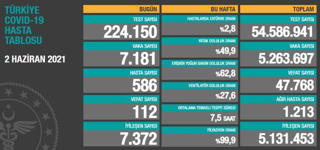 Son Dakika: Türkiye'de 2 Haziran günü koronavirüs nedeniyle 112 kişi vefat etti, 7 bin 181 yeni vaka tespit edildi