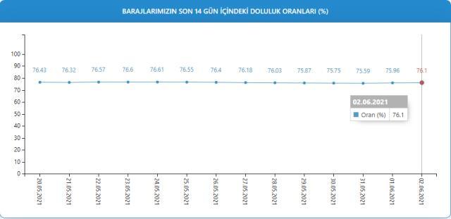 Baraj doluluk oranları! 3 Haziran İstanbul, İzmir, Ankara barajların doluluk oranları yüzde kaç? 3 Haziran 2021 barajların doluluk seviyesi nasıl?