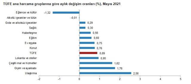 Son dakika: Mayıs ayında TÜFE yüzde 0,89 artarken yıllık enflasyon yüzde 16,59 oldu