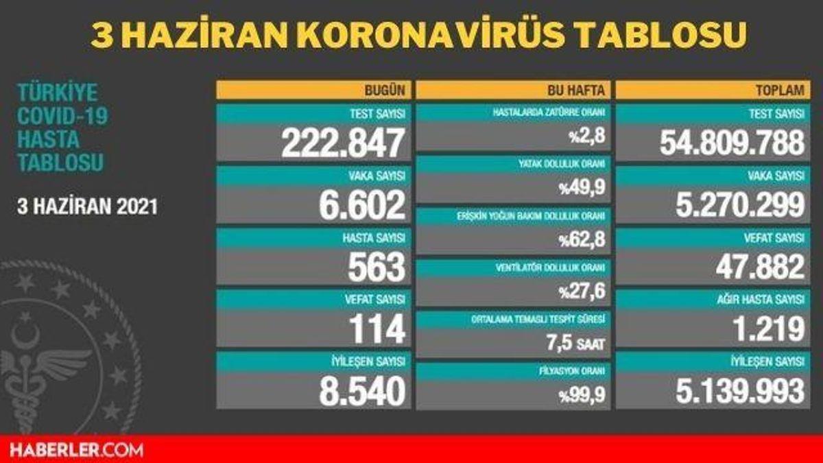 turkiye gunluk koronavirus tablosu acikladi iste 14177025 2084 amp