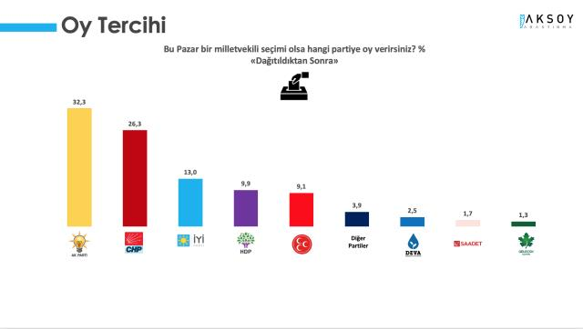 Son anket sonuçlarında sürpriz! MHP ve HDP baraj altı kaldı