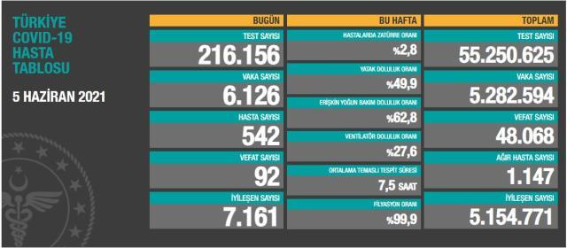 Son Dakika: Türkiye'de 5 Haziran günü koronavirüs nedeniyle 92 kişi vefat etti, 6 bin 126 yeni vaka tespit edildi