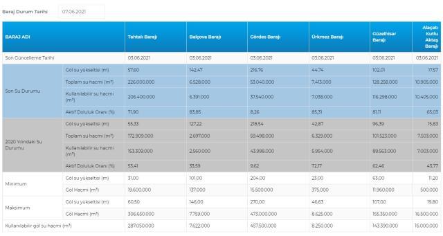 Baraj doluluk oranları! 7 Haziran İstanbul, İzmir, Ankara barajların doluluk oranları yüzde kaç? 7 Haziran 2021 barajların doluluk seviyesi nasıl?