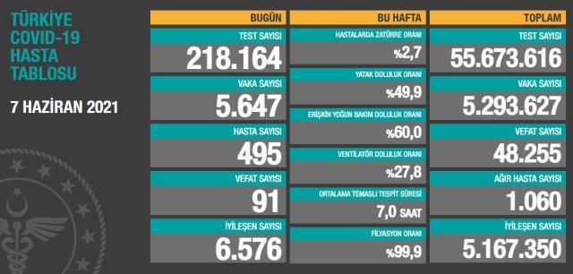 Son Dakika: Türkiye'de 7 Haziran günü koronavirüs nedeniyle 91 kişi vefat etti, 5 bin 647 yeni vaka tespit edildi