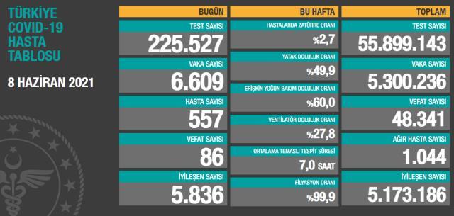 Son Dakika: Türkiye'de 8 Haziran günü koronavirüs nedeniyle 86 kişi vefat etti, 6 bin 609 yeni vaka tespit edildi