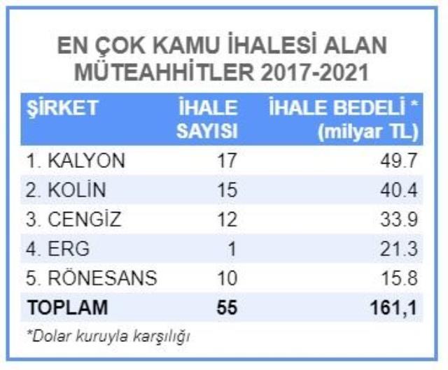 Zirvede Kalyon İnşaat var! İşte Türkiye'de son 5 yılda en çok kamu ihalesi alan müteahhitler