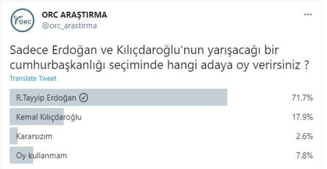 65 bin kişinin oy kullandığı Twitter anketinden Kılıçdaroğlu'na kötü haber! Cumhurbaşkanı Erdoğan yüzde 71, 8 oy aldı