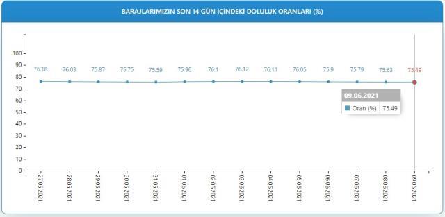 Baraj doluluk oranları! 10 Haziran İstanbul, İzmir, Ankara barajların doluluk oranları yüzde kaç? 10 Haziran 2021 barajların doluluk seviyesi nasıl?