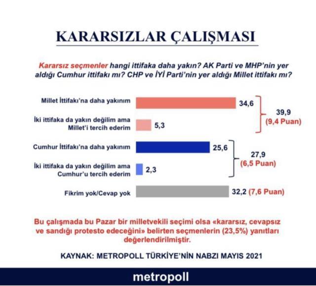 Metropoll Araştırma'nın son anketine kararsızlar damga vurdu! Yüzde 39,9 'Millet İttifakı'na yakınım' diyor