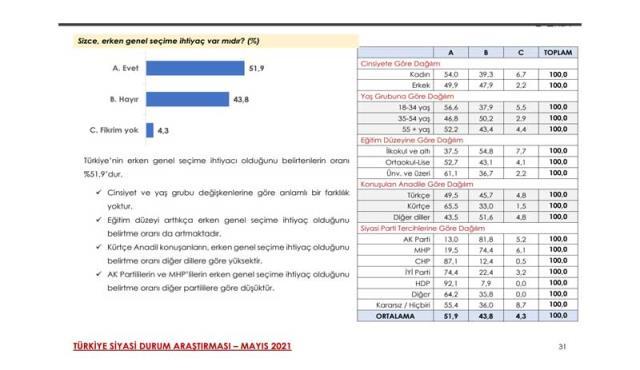 Son ankette dikkat çeken sonuçlar: 4 parti barajı geçti, Erdoğan'ın en yakın rakibi Mansur Yavaş