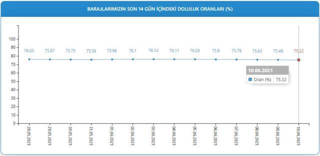 Baraj doluluk oranları! 11 Haziran İstanbul, İzmir, Ankara barajların doluluk oranları yüzde kaç? 11 Haziran 2021 barajların doluluk seviyesi nasıl?
