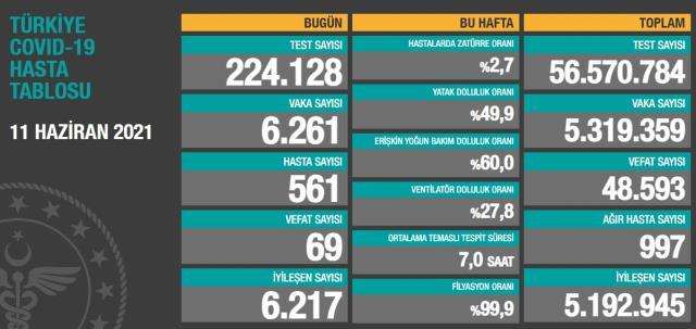 Son Dakika: Türkiye'de 11 Haziran günü koronavirüs nedeniyle 69 kişi vefat etti, 6 bin 261 yeni vaka tespit edildi