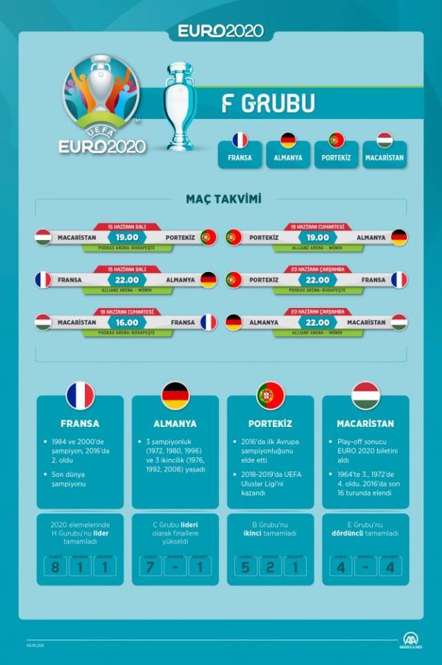 Türkiye Grubu EURO 2021 - EURO 2021 gruplarında Türkiye hangi durumda?