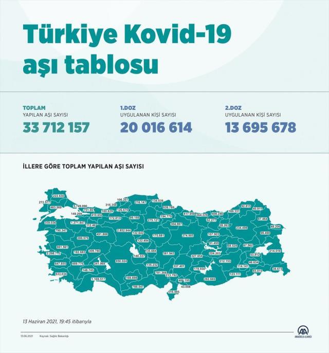 Son Dakika: Türkiye'de nüfusun yaklaşık yüzde 25'ine birinci doz aşı uygulandı