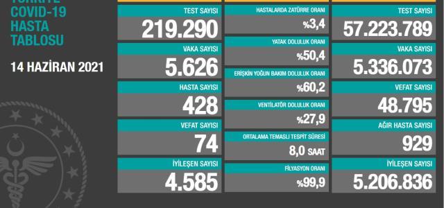 Bugün vaka sayısı kaç? 14 Haziran Pazartesi korona tablosu, koronavirüs Türkiye tablosu açıklandı mı? Koronavirüs arttı mı, azaldı mı?