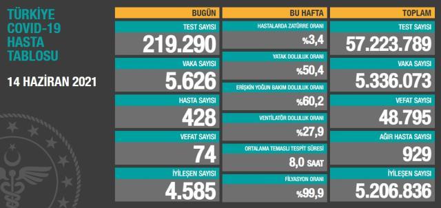 Son Dakika: Türkiye'de 14 Haziran günü koronavirüs nedeniyle 74 kişi vefat etti, 5 bin 626 yeni vaka tespit edildi