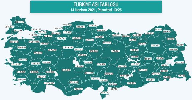 Toplam yapılan aşı sayısı kaçtır? Türkiye'de 1. doz ve 2. doz aşı uygulanan kişi sayısı kaç?