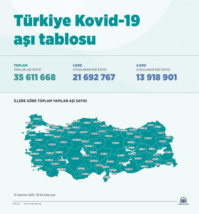 Son Dakika: Türkiye bir günde 1 milyon 118 bin koronavirüs aşısı yapıldı