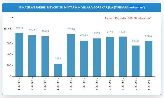 Barajlar doldu mu? İstanbul barajları yüzde kaç dolu? İşte resmi verilerle barajların doluluk oranı!
