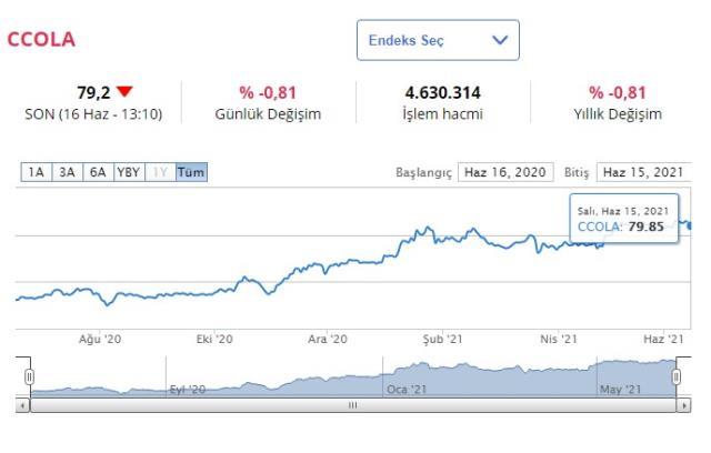 Coca Cola hisse fiyatları ne kadar? 2021 Coca Cola 1 hissesi kaç tl, kaç dolar? Hisseleri düştü mü?