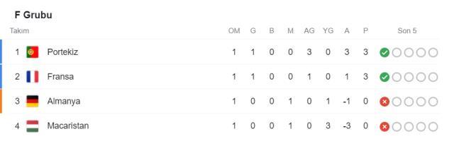 EURO 2020 gruplar puan durumu!