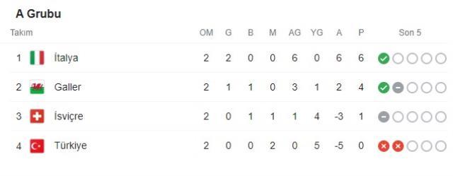 İsviçre'yi 3-0 gibi net bir skorla geçen İtalya sayesinde gruptan çıkma umudumuz diri kaldı