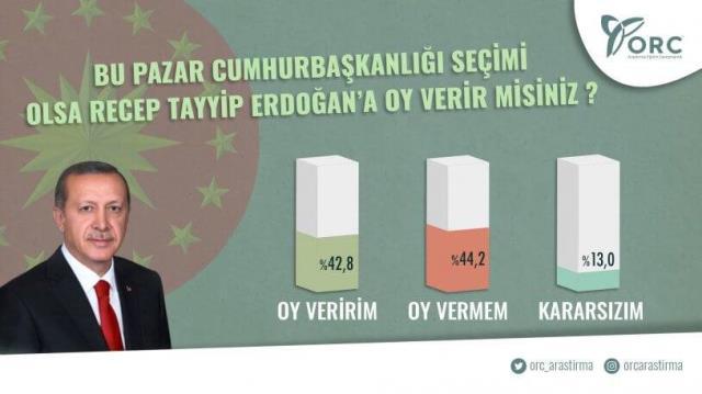 Son anket sonuçlarında büyük sürpriz! MHP barajı geçti, HDP baraj altı kaldı