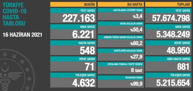Son Dakika: Türkiye'de 16 Haziran günü koronavirüs nedeniyle 71 kişi vefat etti, 6 bin 221 yeni vaka tespit edildi