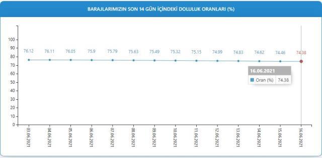 Baraj doluluk oranları! 17 Haziran İstanbul, İzmir, Ankara barajların doluluk oranları yüzde kaç? 17 Haziran 2021 barajların doluluk seviyesi nasıl?