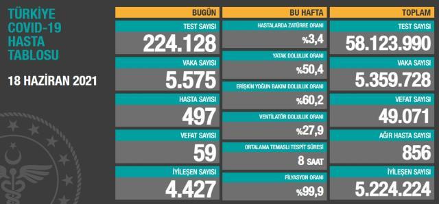 Son Dakika: Türkiye'de 18 Haziran günü koronavirüs nedeniyle 59 kişi vefat etti, 5 bin 575 yeni vaka tespit edildi