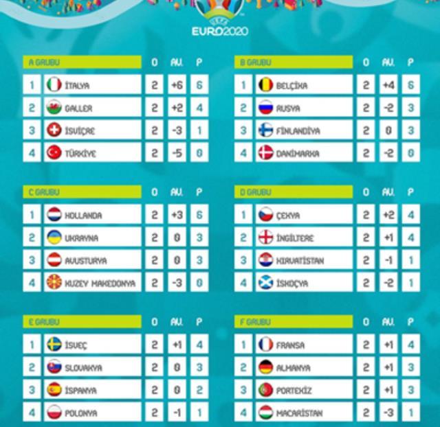 Türkiye'nin EURO 2020'de gruptan çıkma ihtimali imkansızın da ötesinde gözüküyor