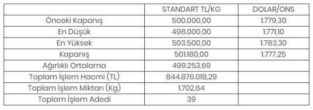 Altının kilogramı 501 bin 180 liraya yükseldi