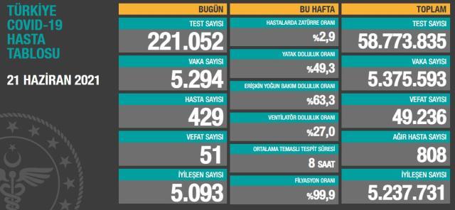 Son Dakika: Türkiye'de 21 Haziran günü koronavirüs nedeniyle 51 kişi vefat etti, 5 bin 294 yeni vaka tespit edildi