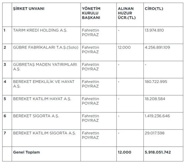 Tarım Kredi'den 11 maaş iddialarına yalanlama: Başkan 7 firmada çalışıyor ama tek maaş alıyor