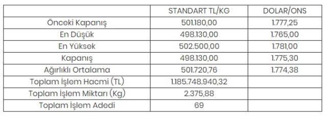 Altının kilogramı 498 bin 130 liraya geriledi
