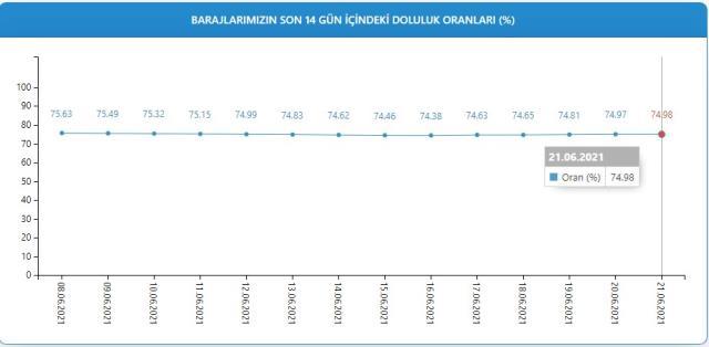Baraj doluluk oranları! 22 Haziran İstanbul, İzmir, Ankara barajların doluluk oranları yüzde kaç? 22 Haziran 2021 barajların doluluk seviyesi nasıl?