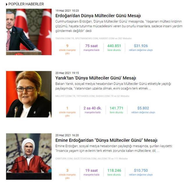 Habermetre, 20 Haziran Dünya Mülteci Günü haberlerini raporladı