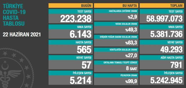 Son Dakika: Türkiye'de 22 Haziran günü koronavirüs nedeniyle 57 kişi vefat etti, 6 bin 143 yeni vaka tespit edildi