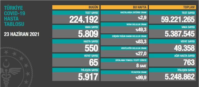 Son Dakika: Türkiye'de 23 Haziran günü koronavirüs nedeniyle 65 kişi vefat etti, 5 bin 809 yeni vaka tespit edildi